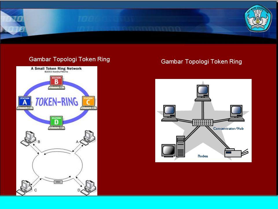 Gambar Topologi Token Ring