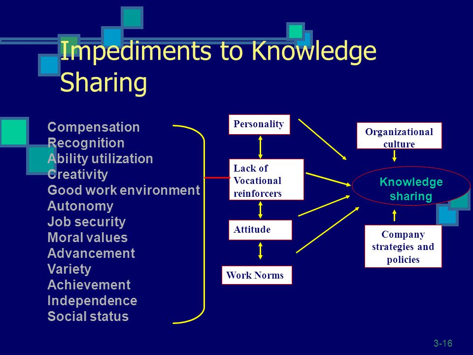 Impediments to Knowledge Sharing