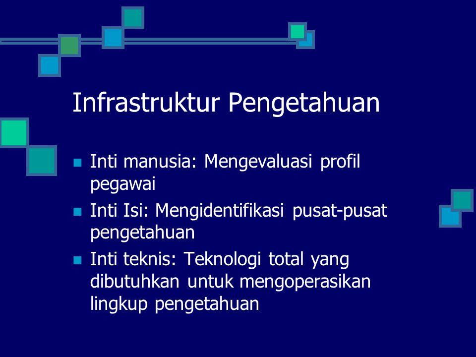 Infrastruktur Pengetahuan