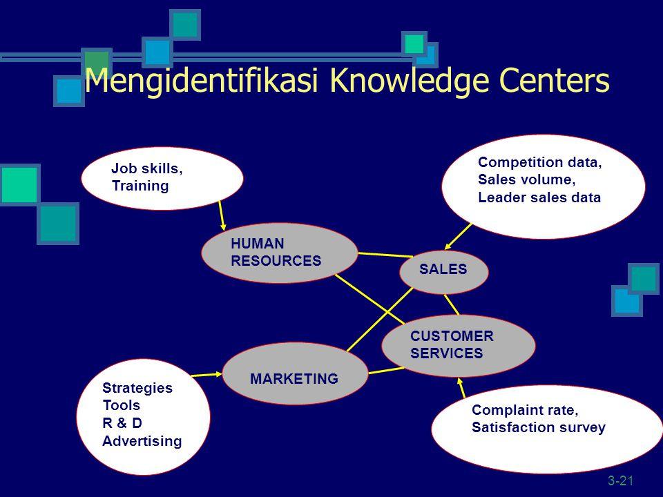 Mengidentifikasi Knowledge Centers