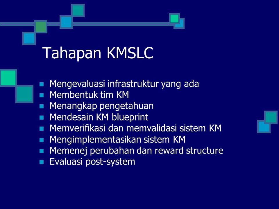 Tahapan KMSLC Mengevaluasi infrastruktur yang ada Membentuk tim KM