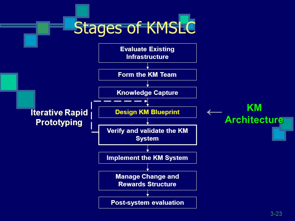 Stages of KMSLC ← KM Architecture Iterative Rapid Prototyping