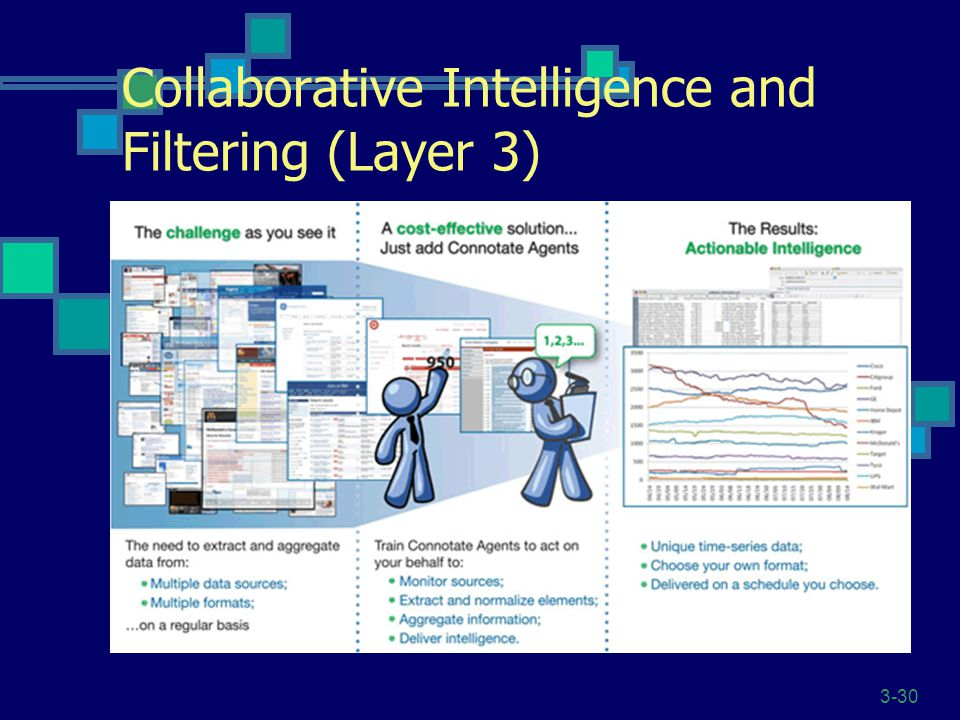 Collaborative Intelligence and Filtering (Layer 3)