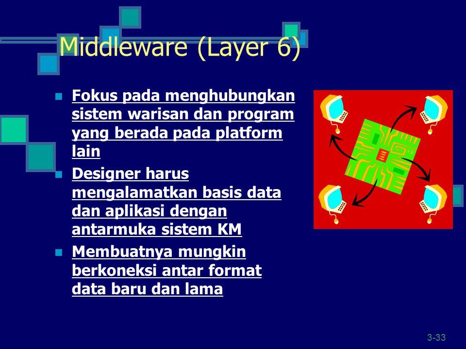 Middleware (Layer 6) Fokus pada menghubungkan sistem warisan dan program yang berada pada platform lain.