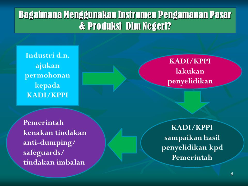 Bagaimana Menggunakan Instrumen Pengamanan Pasar & Produksi Dlm Negeri
