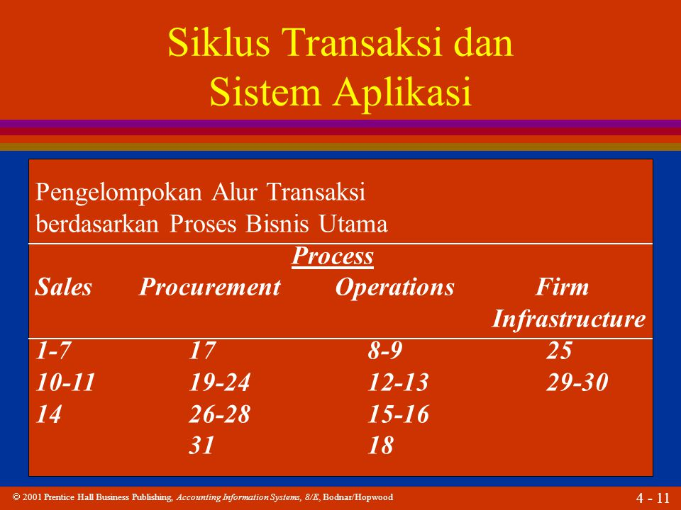 Siklus Transaksi dan Sistem Aplikasi
