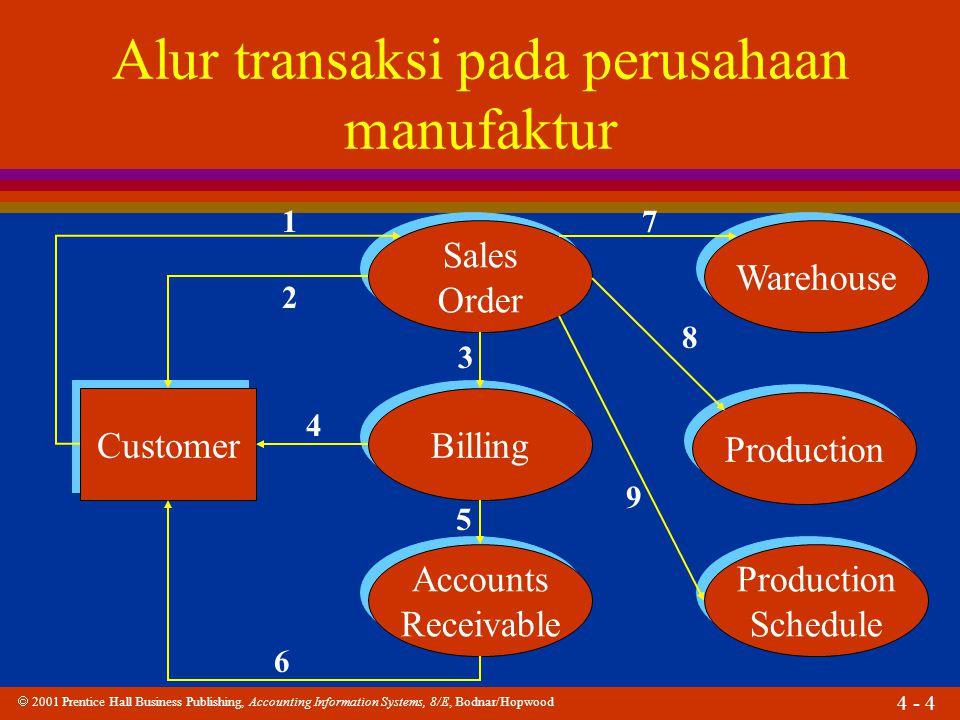 Alur transaksi pada perusahaan manufaktur