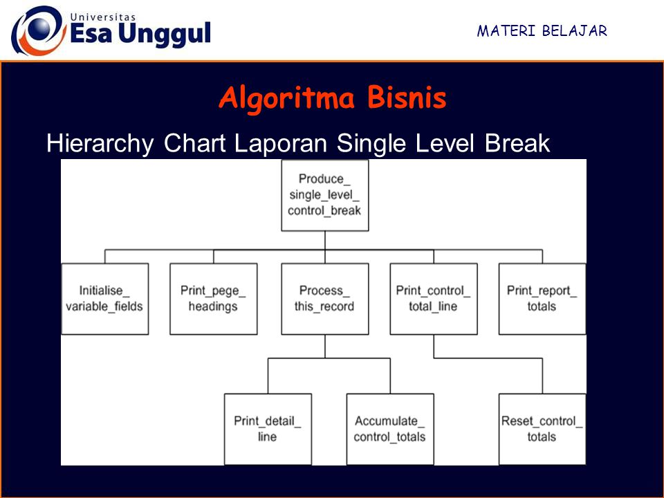 Algoritma Bisnis Hierarchy Chart Laporan Single Level Break
