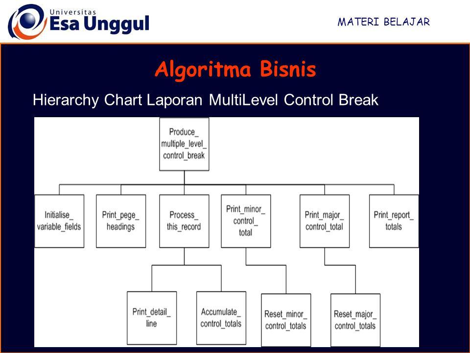 Algoritma Bisnis Hierarchy Chart Laporan MultiLevel Control Break