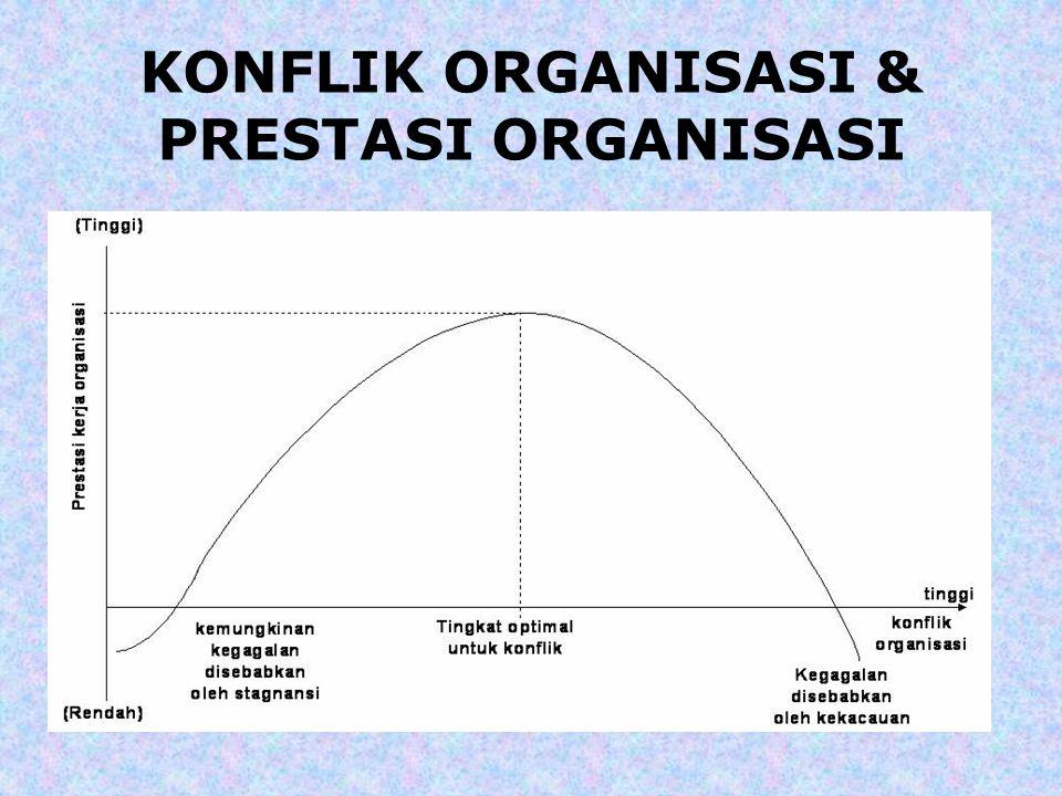 KONFLIK ORGANISASI & PRESTASI ORGANISASI