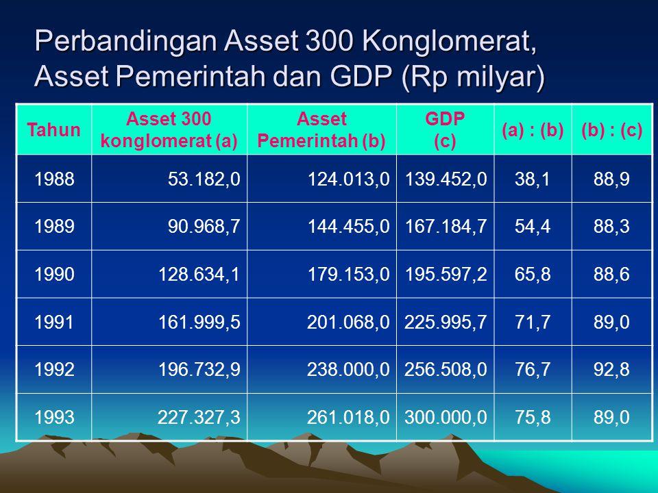 Perbandingan Asset 300 Konglomerat, Asset Pemerintah dan GDP (Rp milyar)