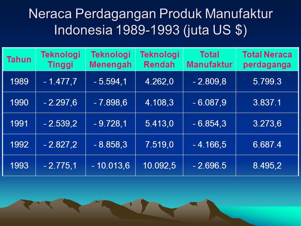Neraca Perdagangan Produk Manufaktur Indonesia 1989-1993 (juta US $)