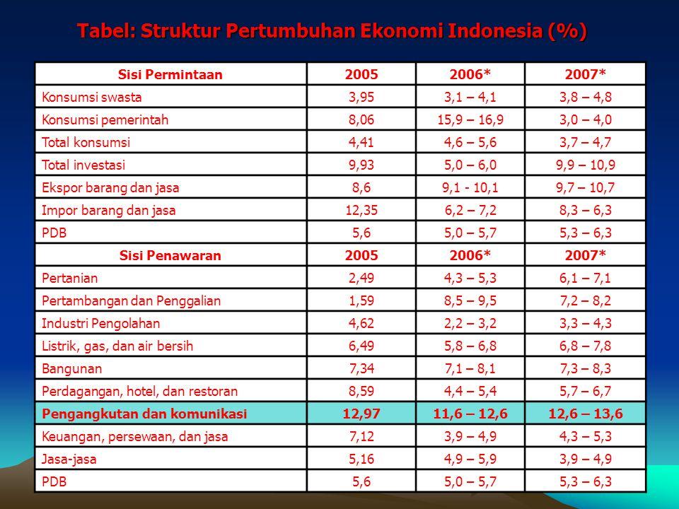 Tabel: Struktur Pertumbuhan Ekonomi Indonesia (%)