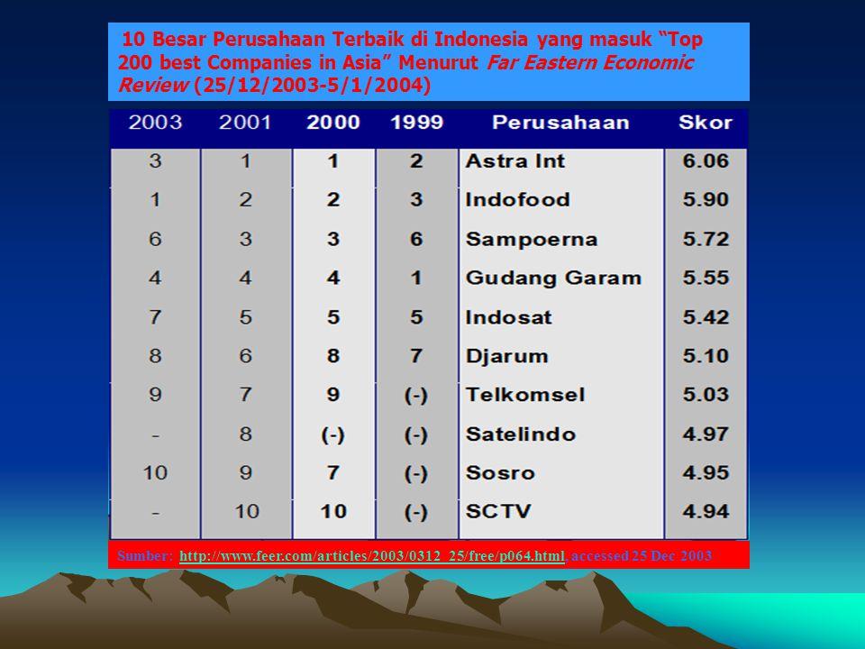 10 Besar Perusahaan Terbaik di Indonesia yang masuk Top 200 best Companies in Asia Menurut Far Eastern Economic Review (25/12/2003-5/1/2004)