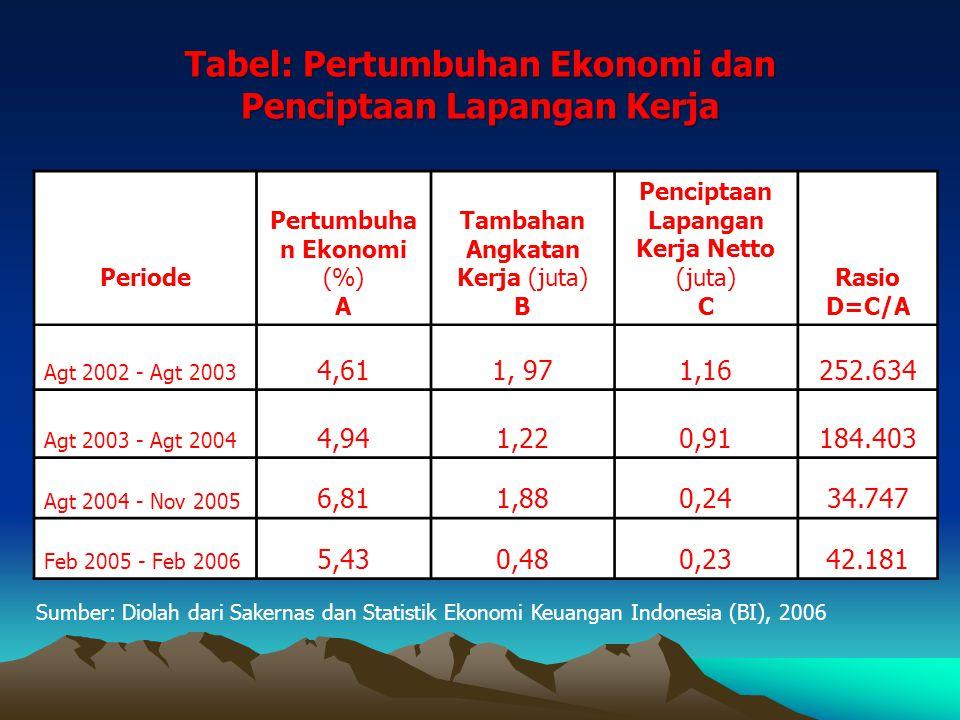Tabel: Pertumbuhan Ekonomi dan Penciptaan Lapangan Kerja
