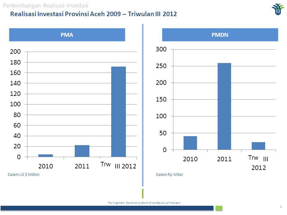 Realisasi Investasi Provinsi Aceh 2009 – Triwulan III 2012