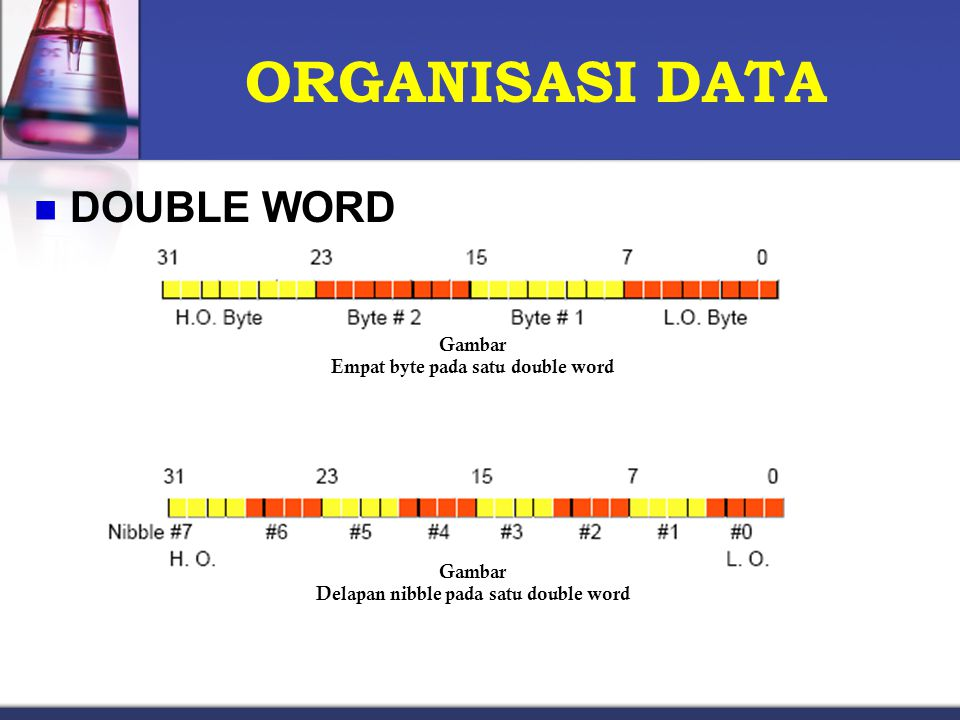 Empat byte pada satu double word Delapan nibble pada satu double word
