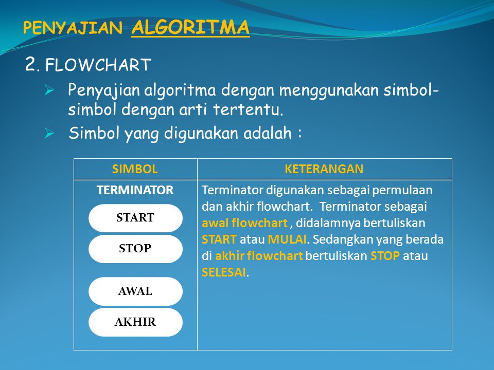 2. FLOWCHART PENYAJIAN ALGORITMA
