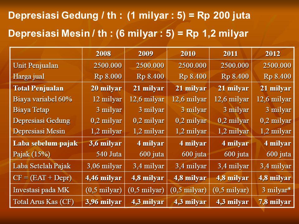 Depresiasi Gedung / th : (1 milyar : 5) = Rp 200 juta