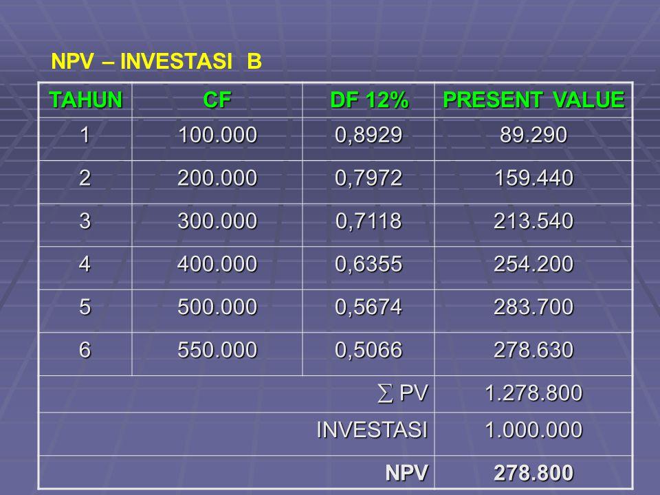 NPV – INVESTASI B TAHUN. CF. DF 12% PRESENT VALUE. 1. 100.000. 0,8929. 89.290. 2. 200.000.