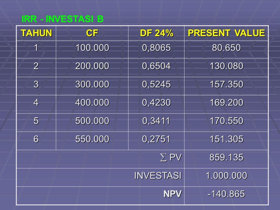 IRR - INVESTASI B TAHUN. CF. DF 24% PRESENT VALUE. 1. 100.000. 0,8065. 80.650. 2. 200.000.