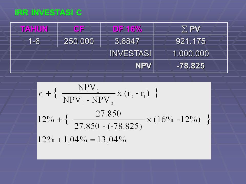 IRR INVESTASI C TAHUN CF DF 16%  PV 1-6 250.000 3,6847 921.175 INVESTASI 1.000.000 NPV -78.825