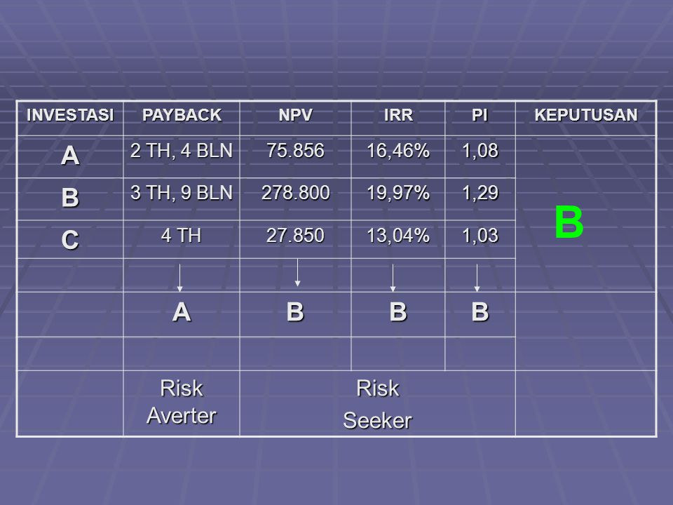 B A B C Risk Averter Risk Seeker 2 TH, 4 BLN 75.856 16,46% 1,08