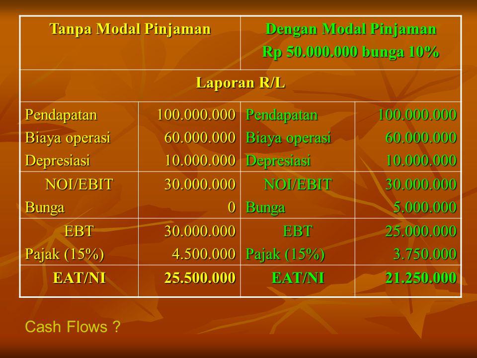 Tanpa Modal Pinjaman Dengan Modal Pinjaman. Rp 50.000.000 bunga 10% Laporan R/L. Pendapatan. Biaya operasi.