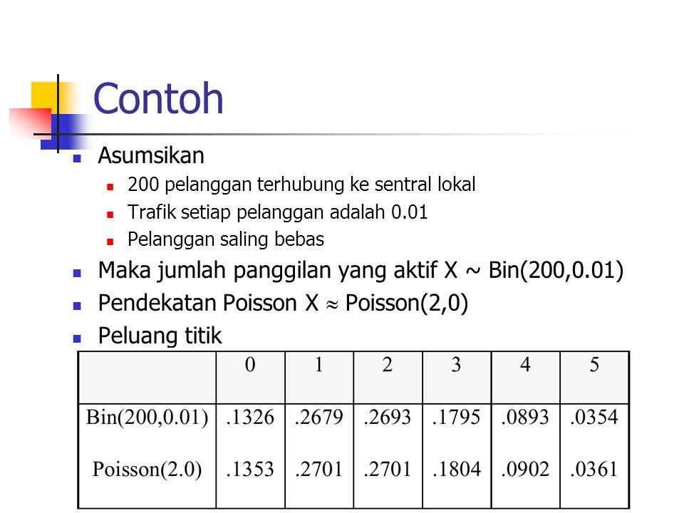 Contoh Asumsikan Maka jumlah panggilan yang aktif X ~ Bin(200,0.01)