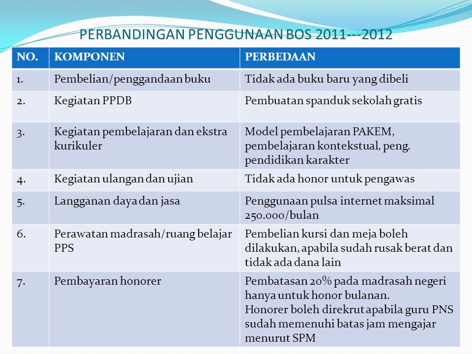 PERBANDINGAN PENGGUNAAN BOS 2011---2012