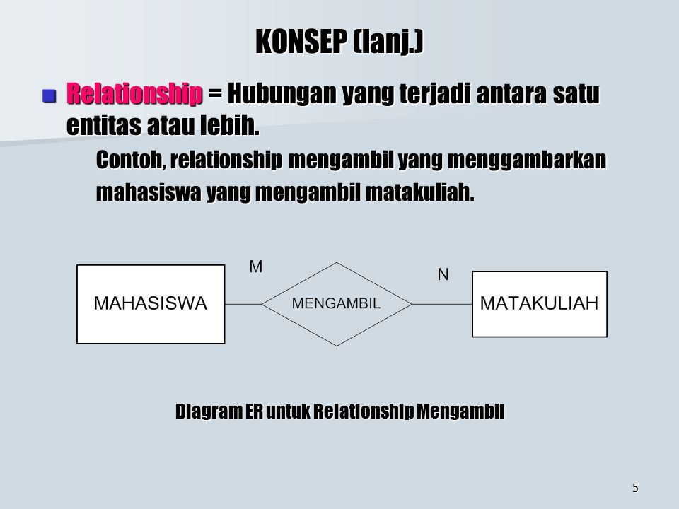Diagram ER untuk Relationship Mengambil