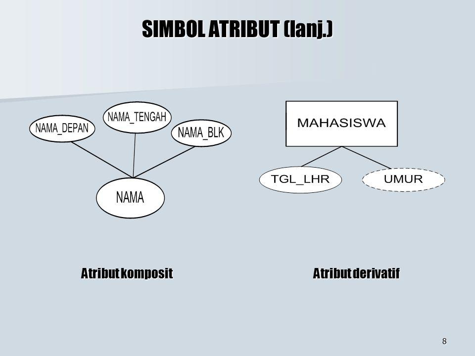 SIMBOL ATRIBUT (lanj.) Atribut komposit Atribut derivatif