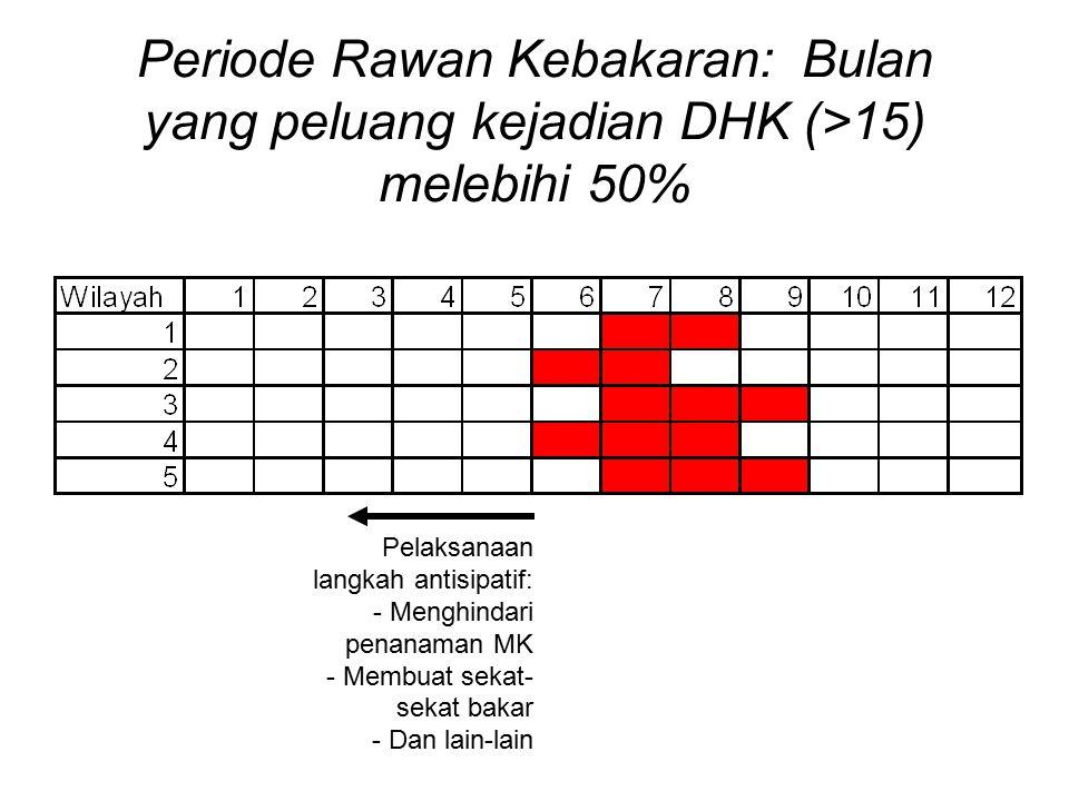 Periode Rawan Kebakaran: Bulan yang peluang kejadian DHK (>15) melebihi 50%