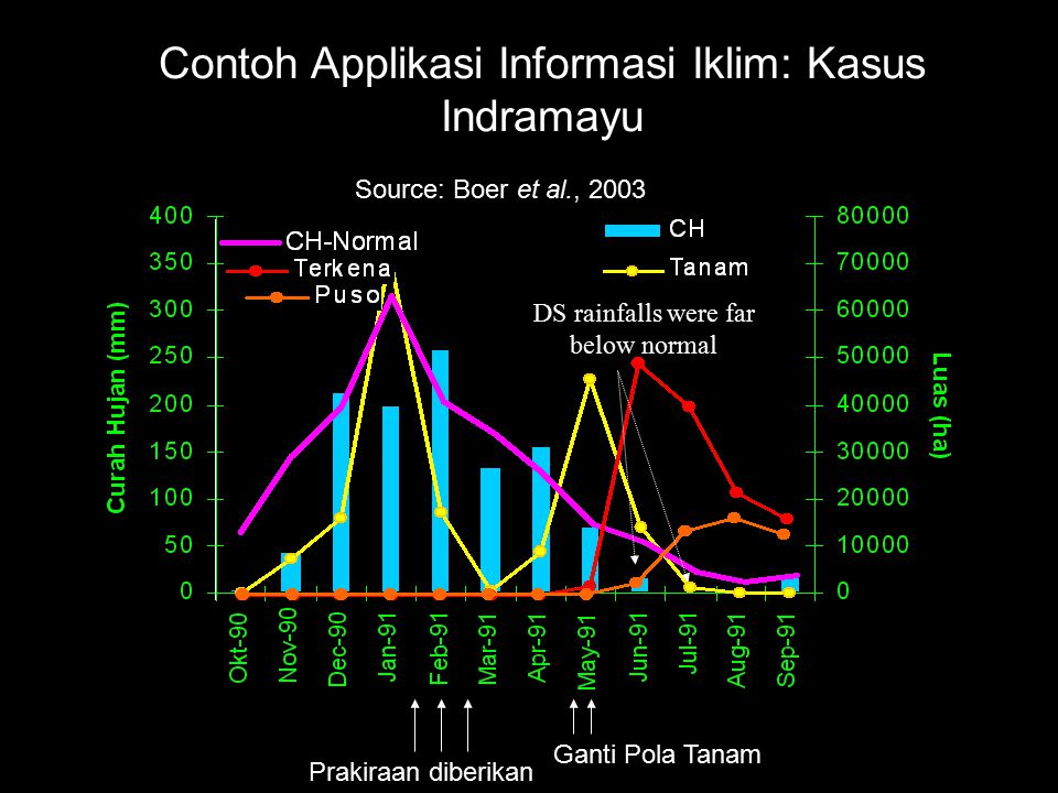 Contoh Applikasi Informasi Iklim: Kasus Indramayu