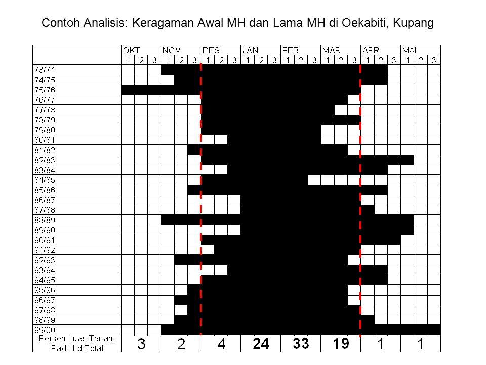 Contoh Analisis: Keragaman Awal MH dan Lama MH di Oekabiti, Kupang