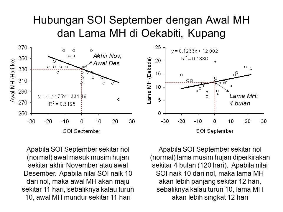 Hubungan SOI September dengan Awal MH dan Lama MH di Oekabiti, Kupang