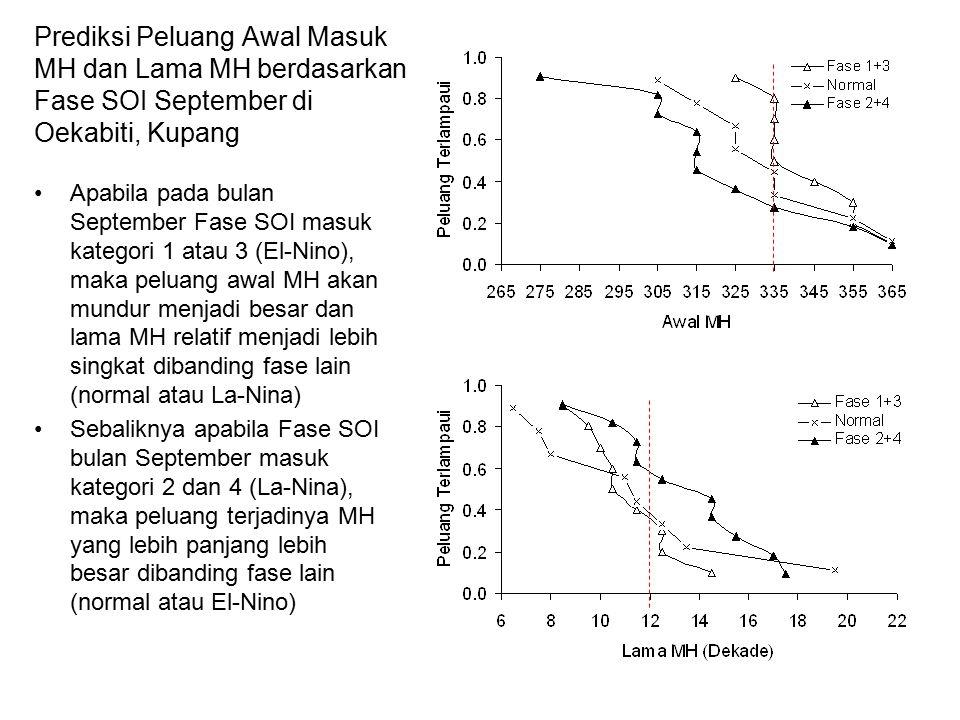 Prediksi Peluang Awal Masuk MH dan Lama MH berdasarkan Fase SOI September di Oekabiti, Kupang