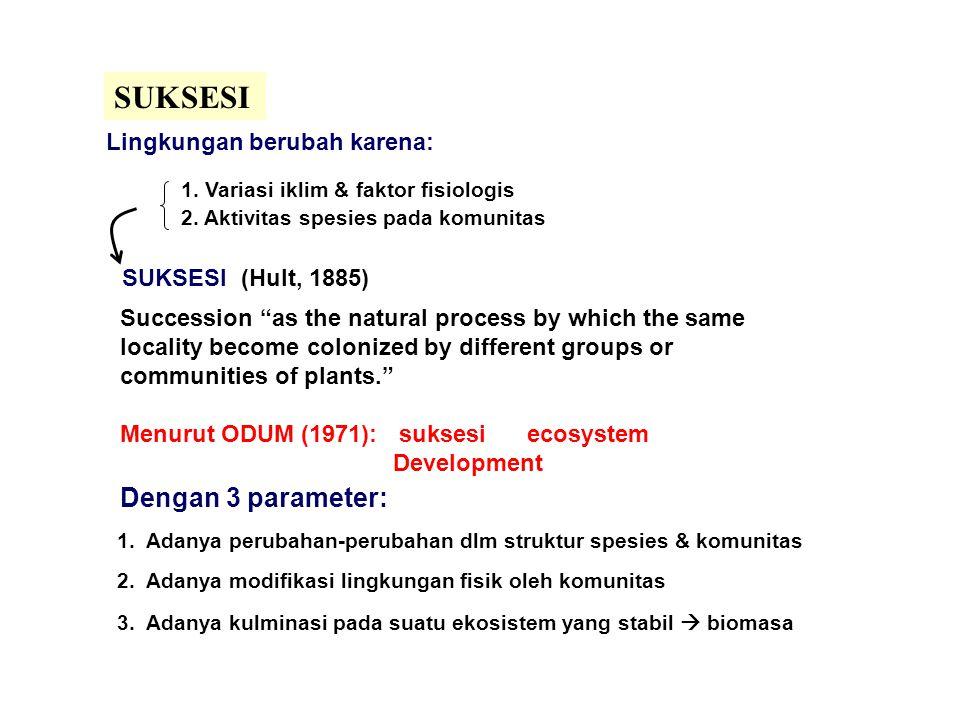 SUKSESI Dengan 3 parameter: Lingkungan berubah karena: