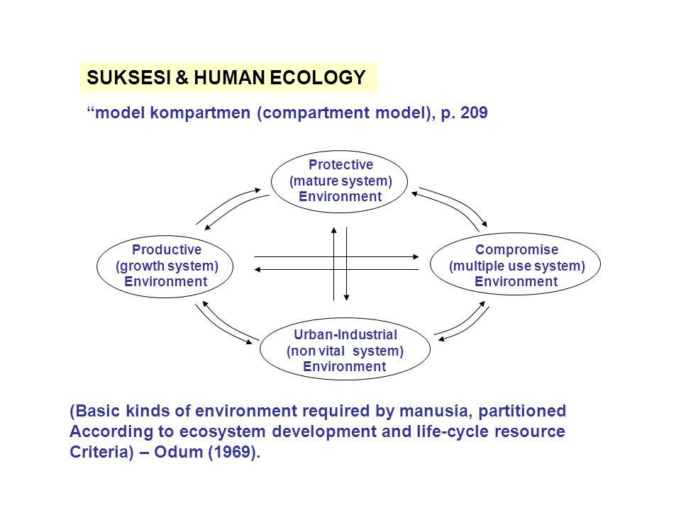 SUKSESI & HUMAN ECOLOGY