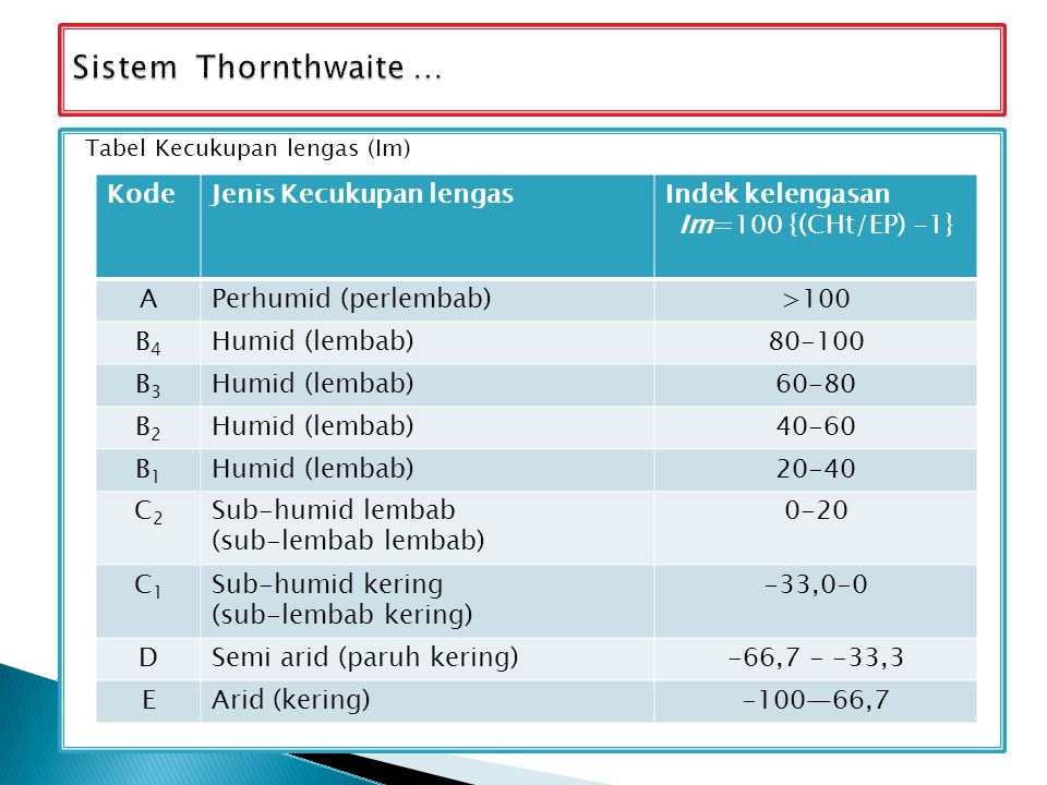 Sistem Thornthwaite … Kode Jenis Kecukupan lengas Indek kelengasan