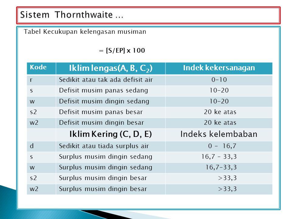 Sistem Thornthwaite … Iklim lengas(A, B, C2) Iklim Kering (C, D, E)