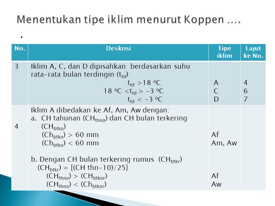 Menentukan tipe iklim menurut Koppen ….