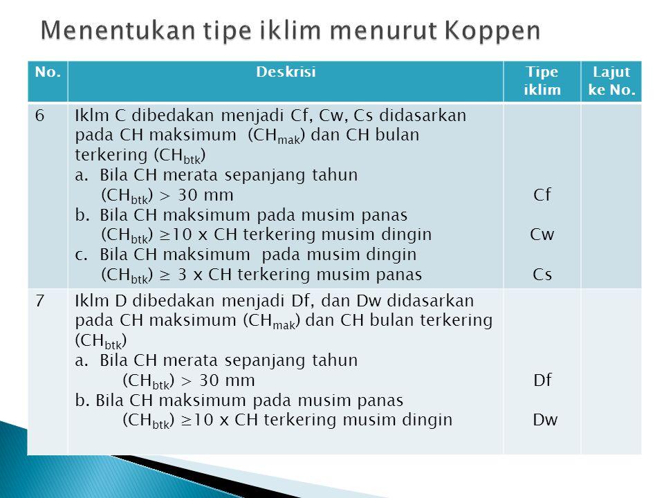Menentukan tipe iklim menurut Koppen