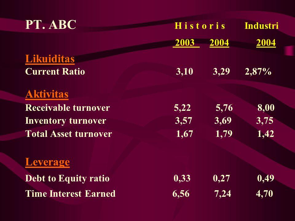 PT. ABC H i s t o r i s Industri