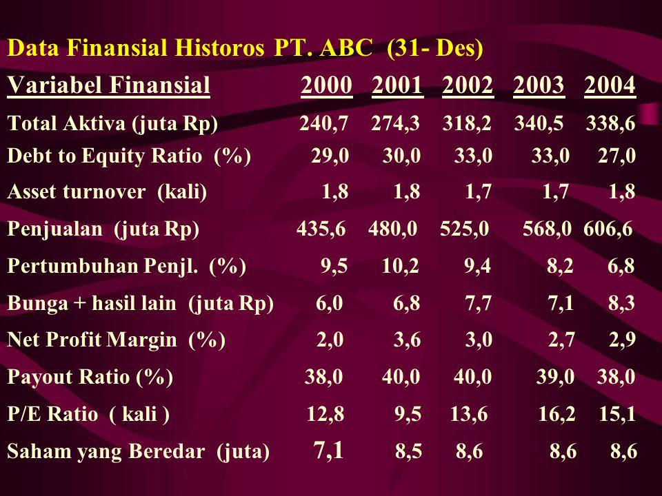 Data Finansial Historos PT. ABC (31- Des)