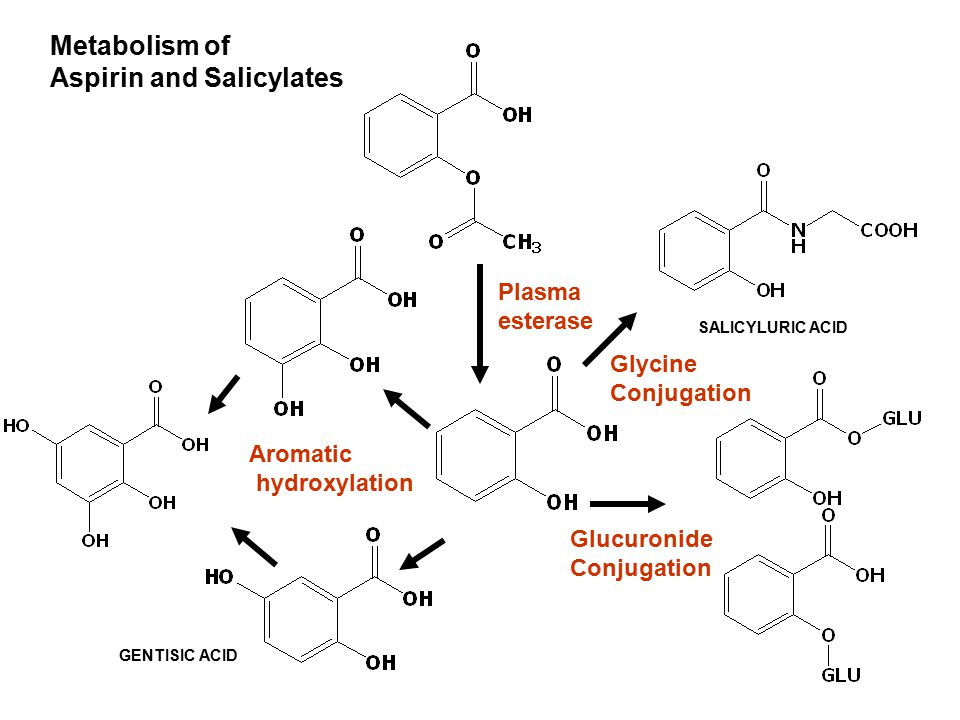 Aspirin and Salicylates