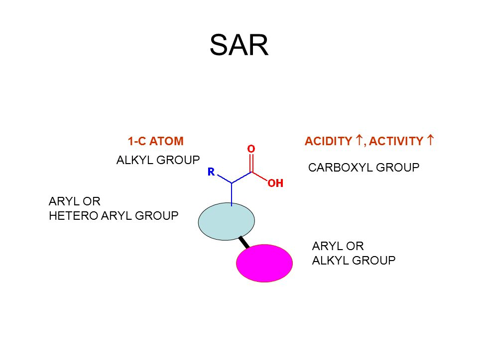 SAR 1-C ATOM ACIDITY , ACTIVITY  ALKYL GROUP CARBOXYL GROUP ARYL OR