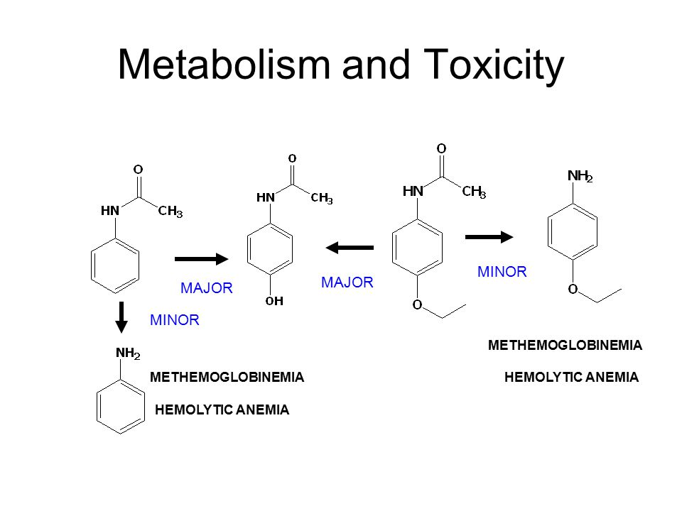 Metabolism and Toxicity
