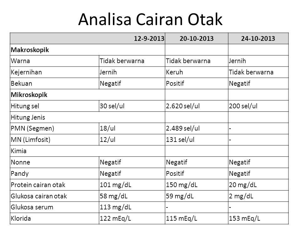 Analisa Cairan Otak 12-9-2013 20-10-2013 24-10-2013 Makroskopik Warna