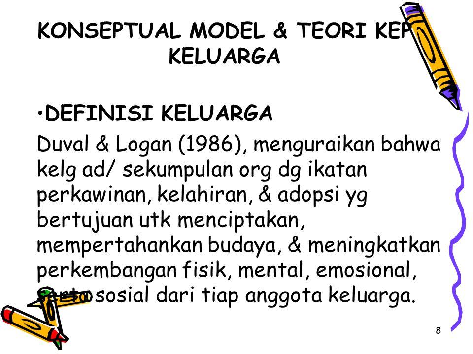 KONSEPTUAL MODEL & TEORI KEP KELUARGA